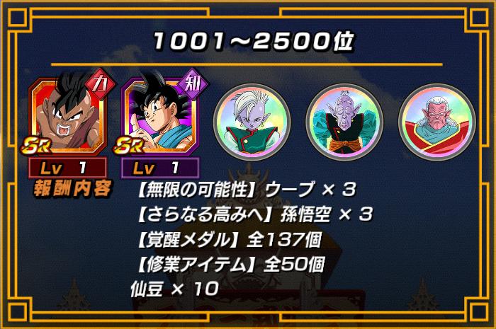 天下一報酬1001~2500位