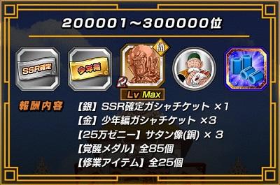 200001位